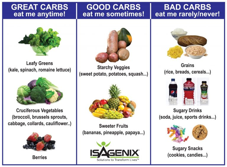 Is There Such a Thing as Good Carbs?