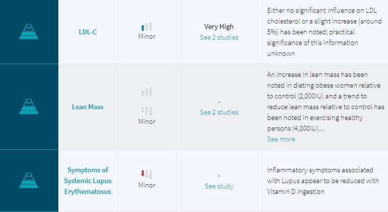Examine.com - Level of Evidence 6